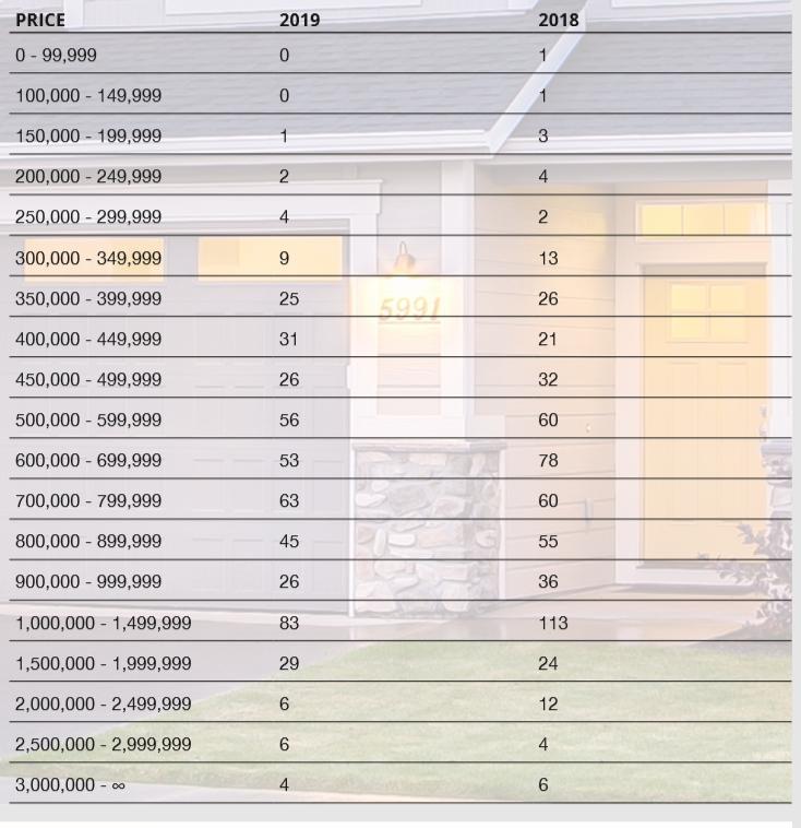 Real Estate Statistics Oakville Real Estate