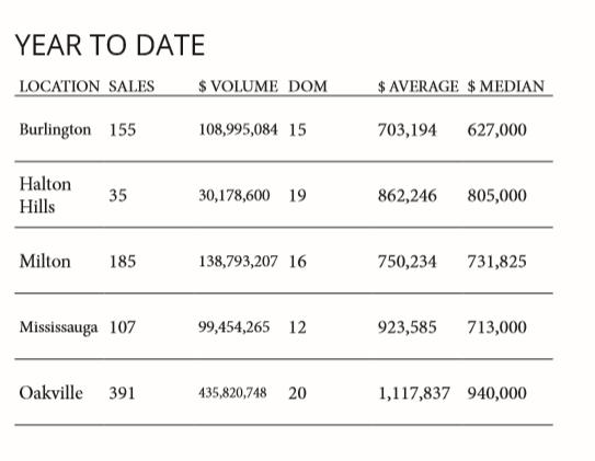 Oakville Real Estate Sales 2019